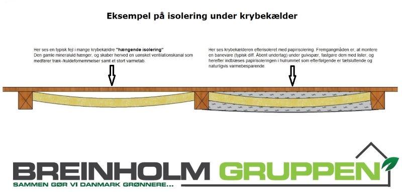 Isolering af krybekælder Århus m.fl.